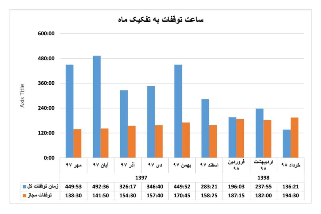رکورد کاهش زمان توقفات خط تولید در شرکت فولاد اکسین خوزستان